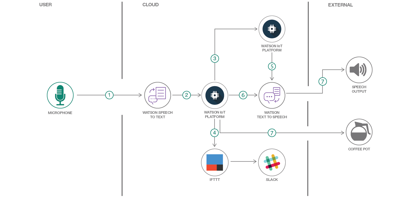Architecture diagram for creating a custom voice experience