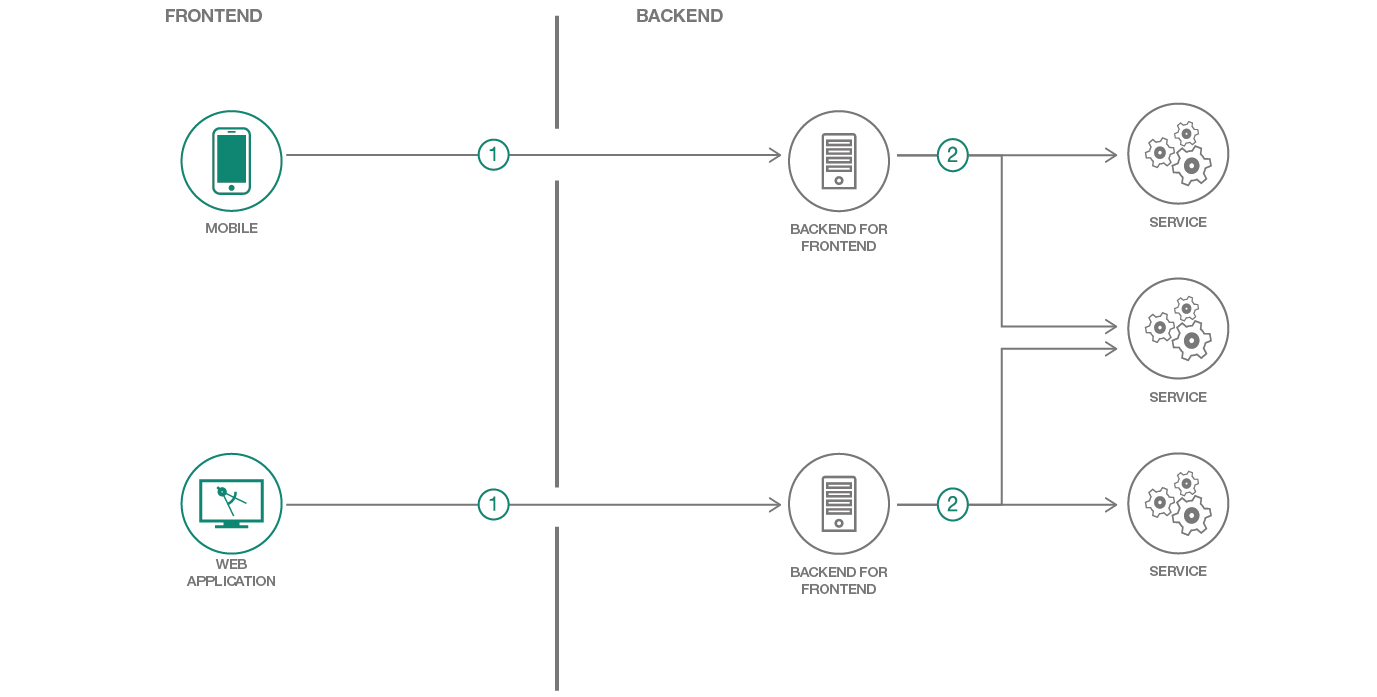 Backend for frontend application architecture diagram