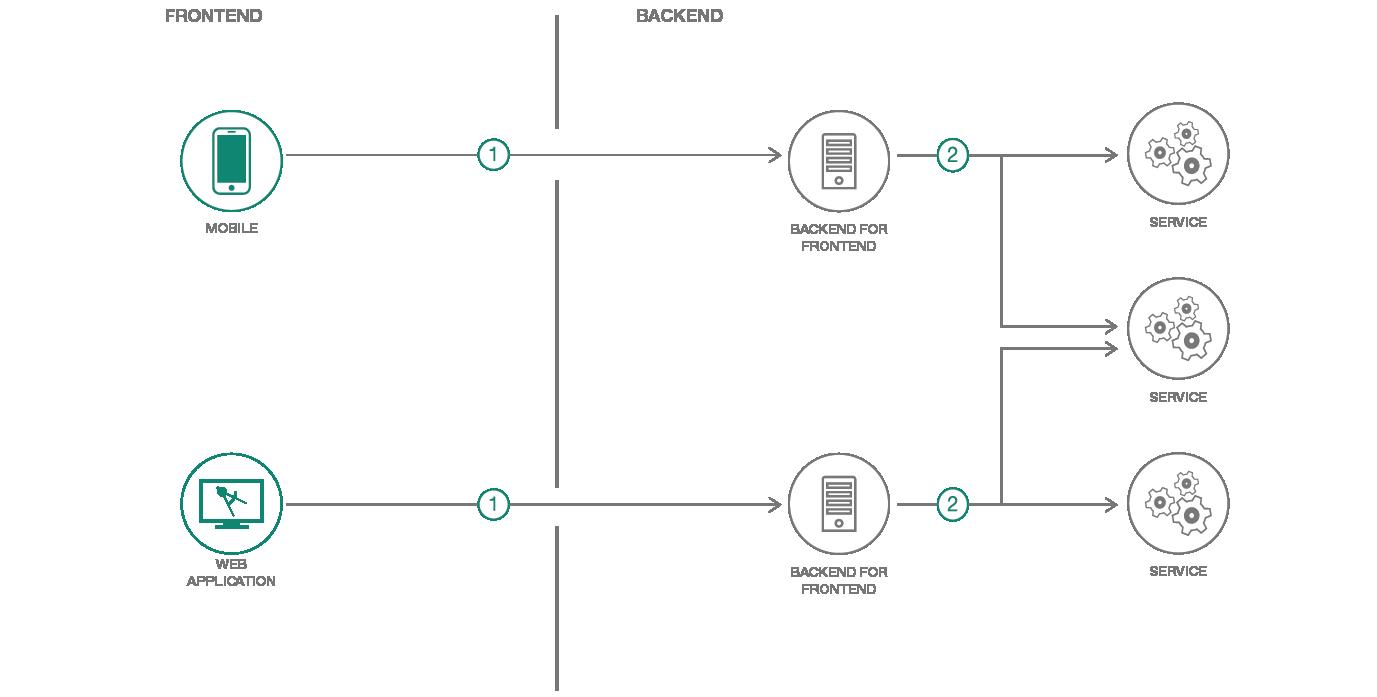 Backend For Frontend Application Architecture  U2013 Ibm Developer