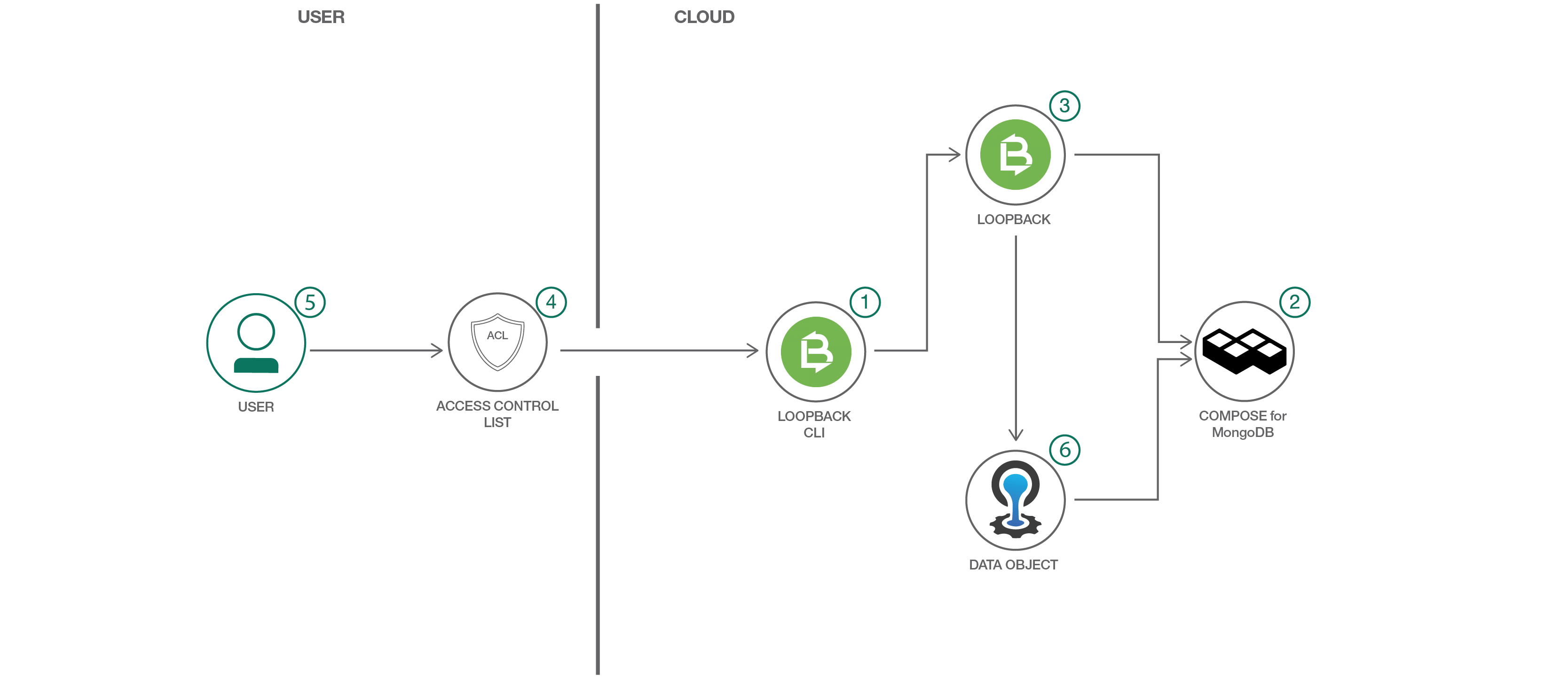 Create REST APIs using LoopBack – IBM Developer