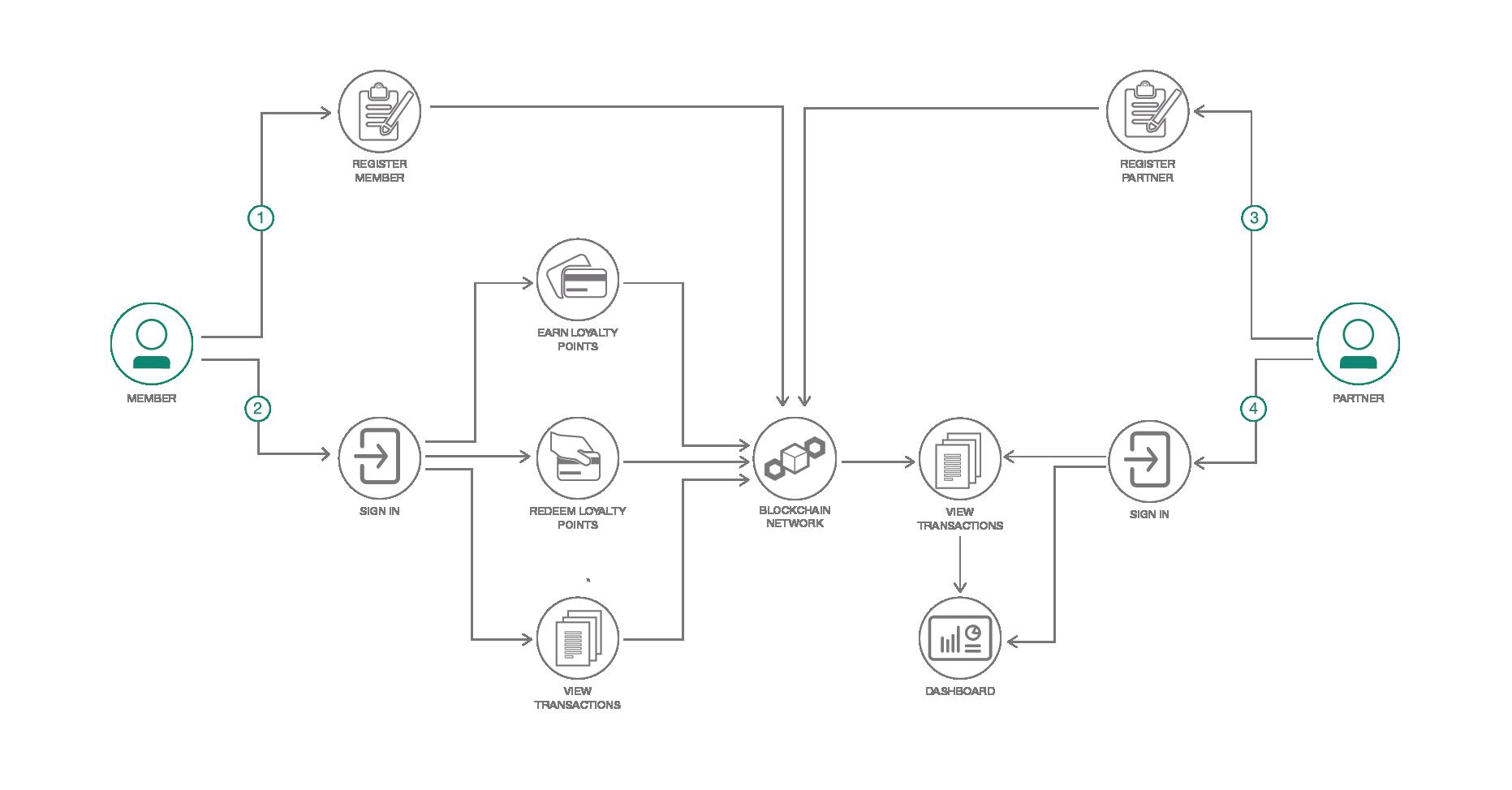 Diagram customer loyalty program
