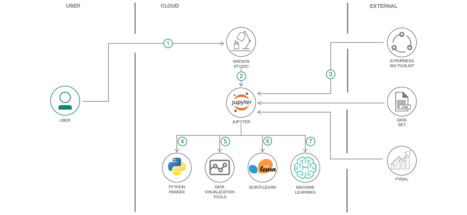 Data science process pipeline to solve employee attrition – IBM