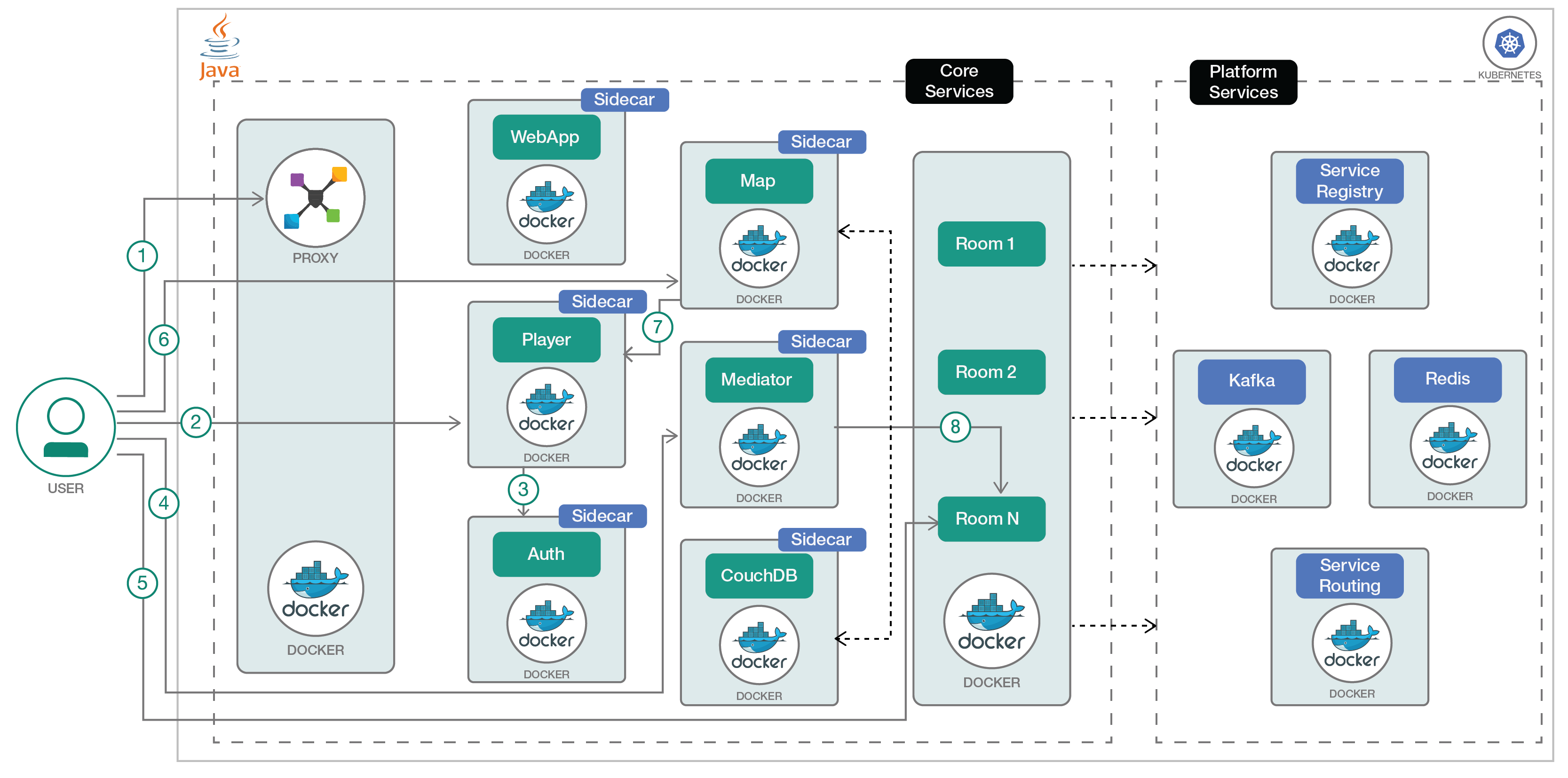 Kubernetes Microservices – Deploying a Java microservice