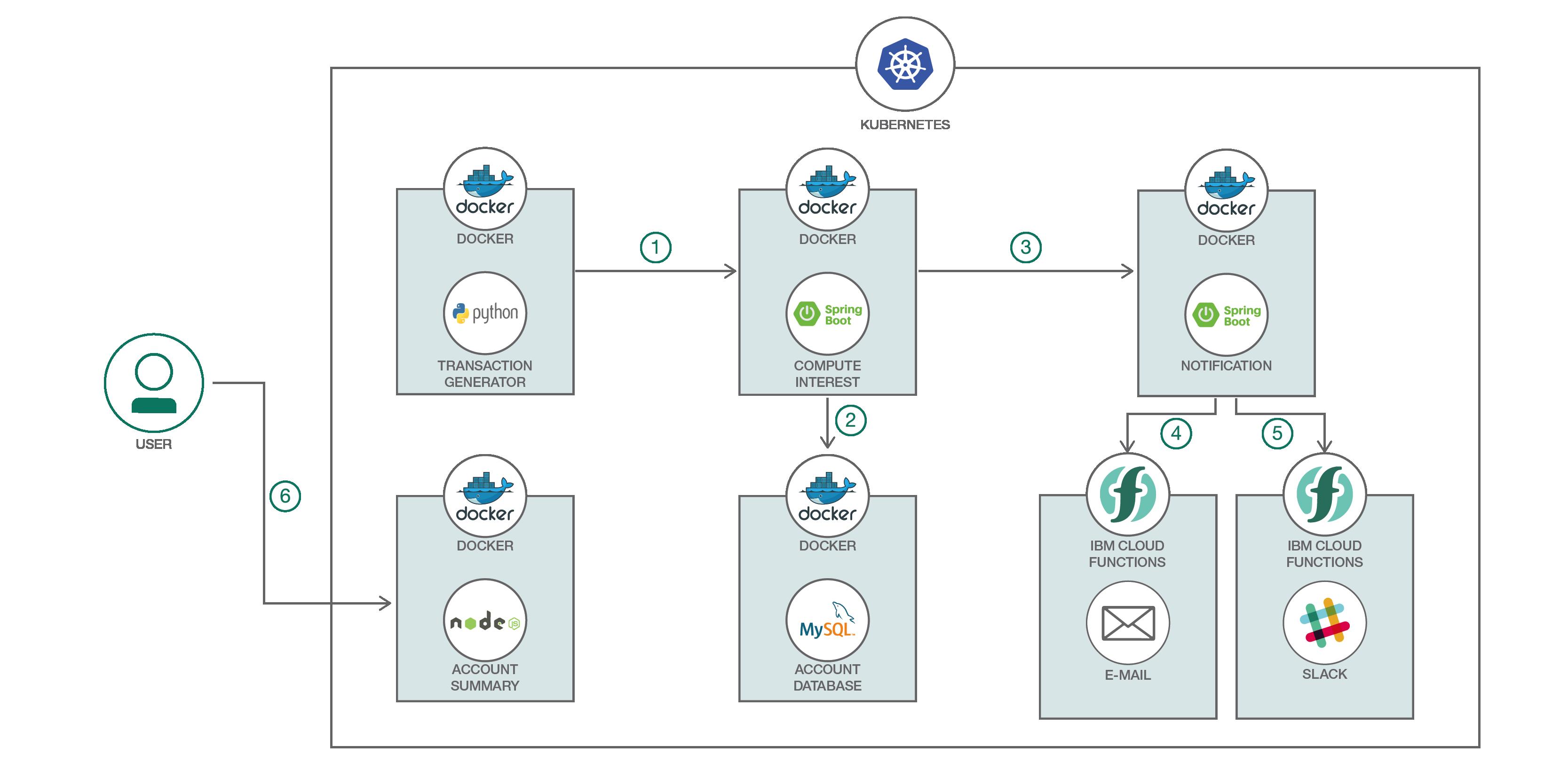 Deploy Spring Boot microservices on Kubernetes – IBM Developer