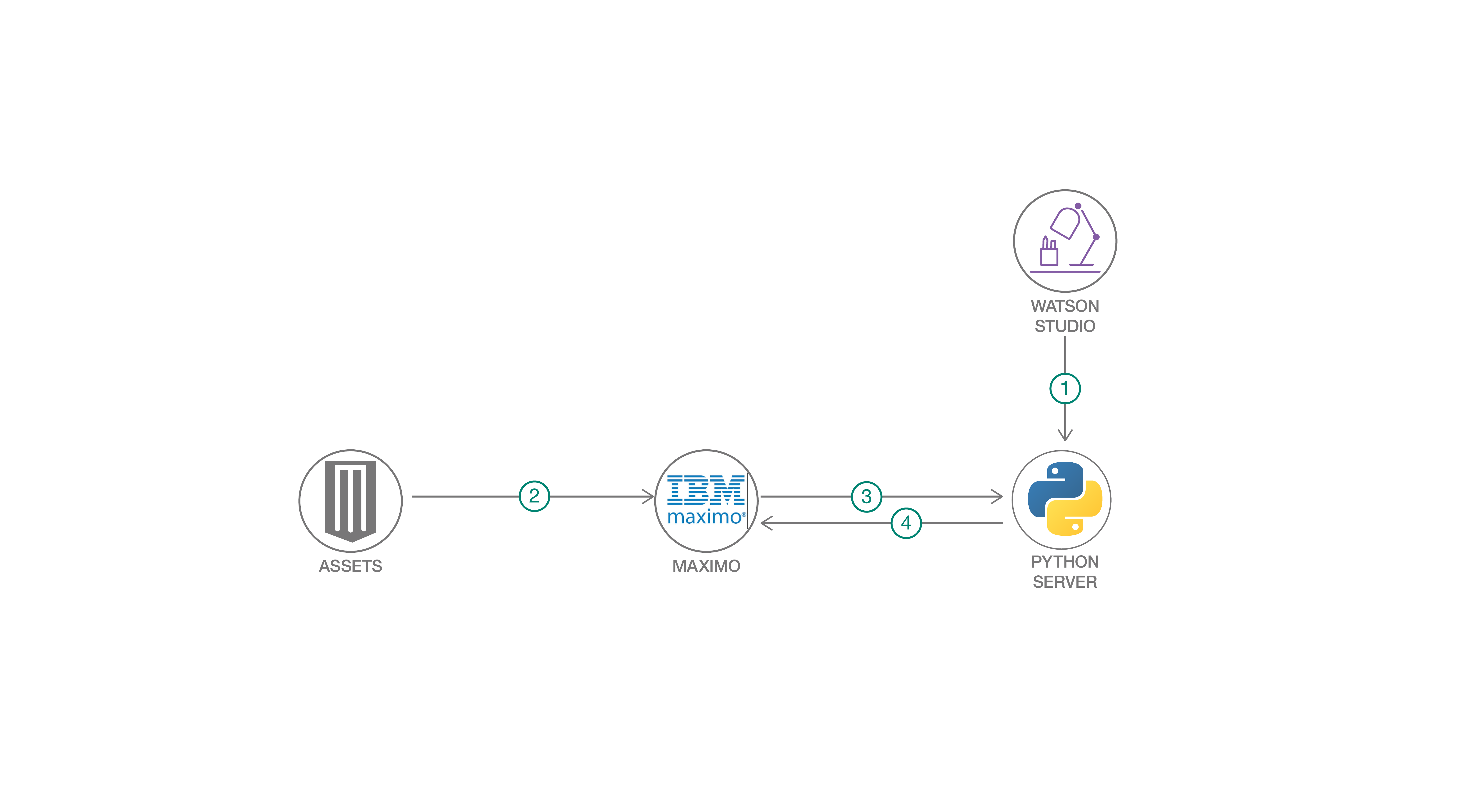 Integrate custom machine learning models with IBM Maximo to