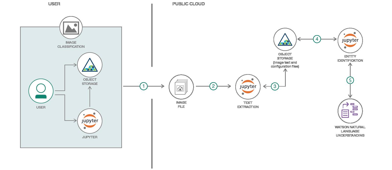 Identify information in document images – IBM Developer