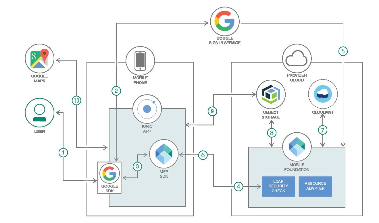 Implementing mobile user authentication – IBM Developer