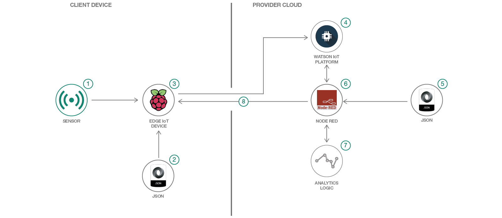 IoT Sensor Data – Take Actions on at the Edge based on