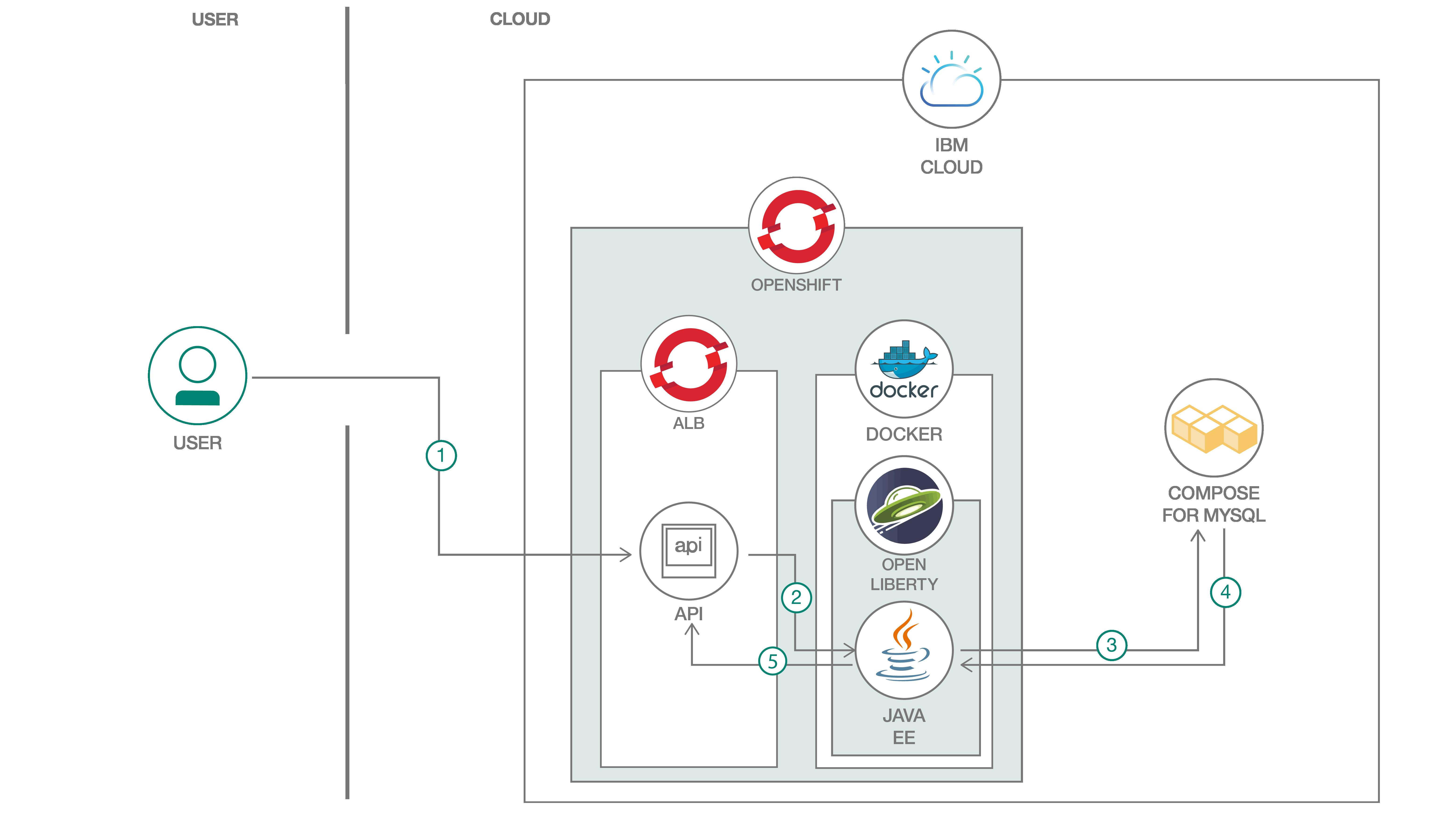Java EE application modernization with OpenShift – IBM Developer