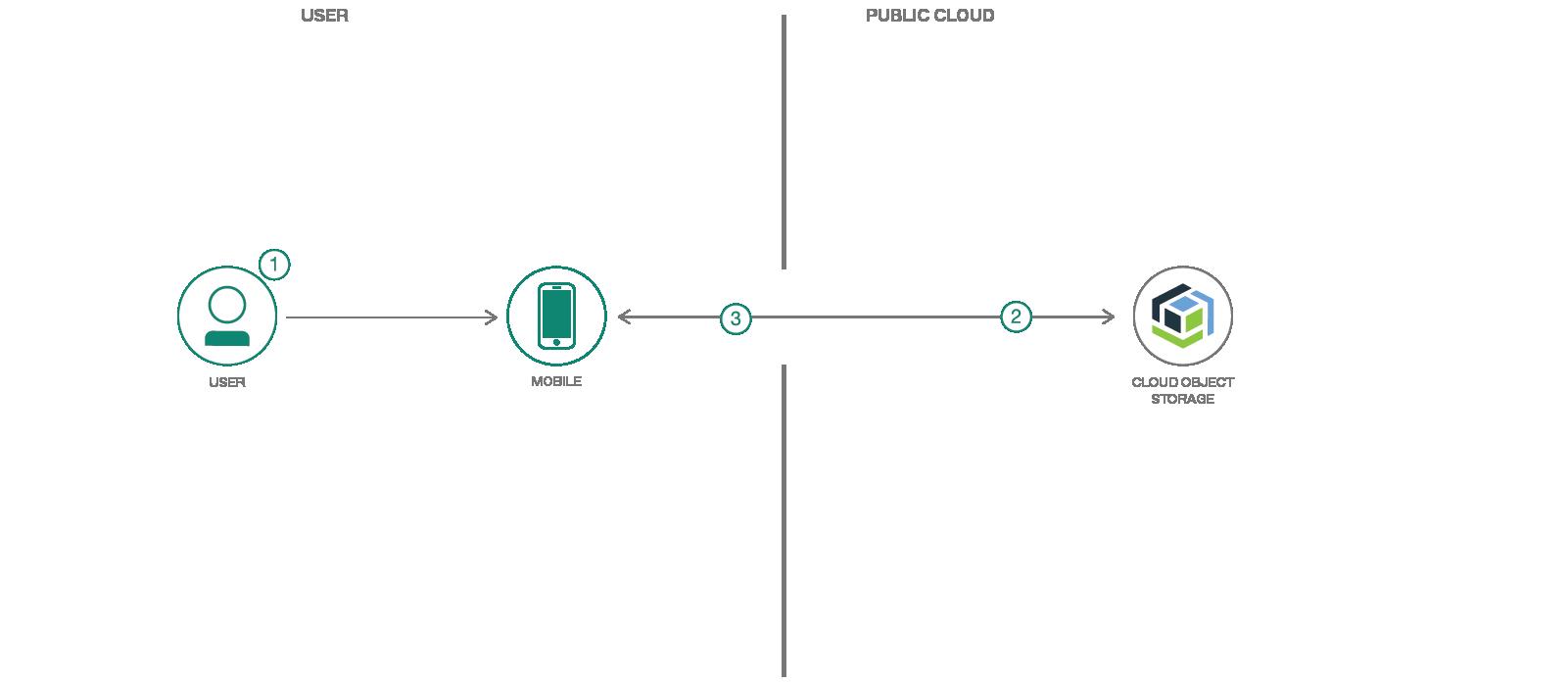 cloud object storage architecture flow diagram