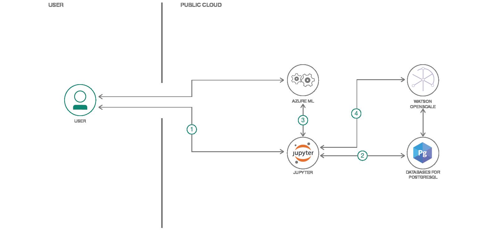 Azure machine learning flow diagram