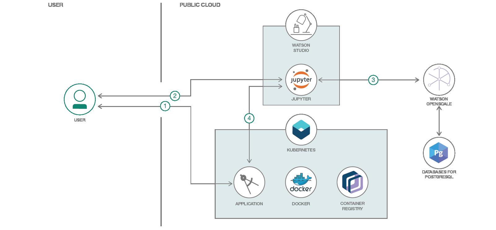 Machine learning engine flow diagram