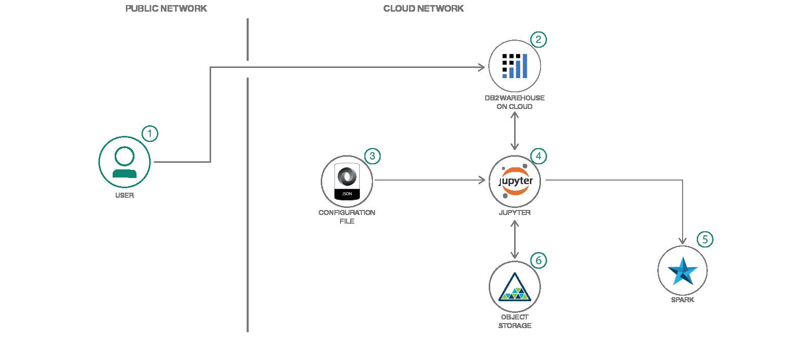 Predict equipment failure using IoT sensor data – IBM Developer