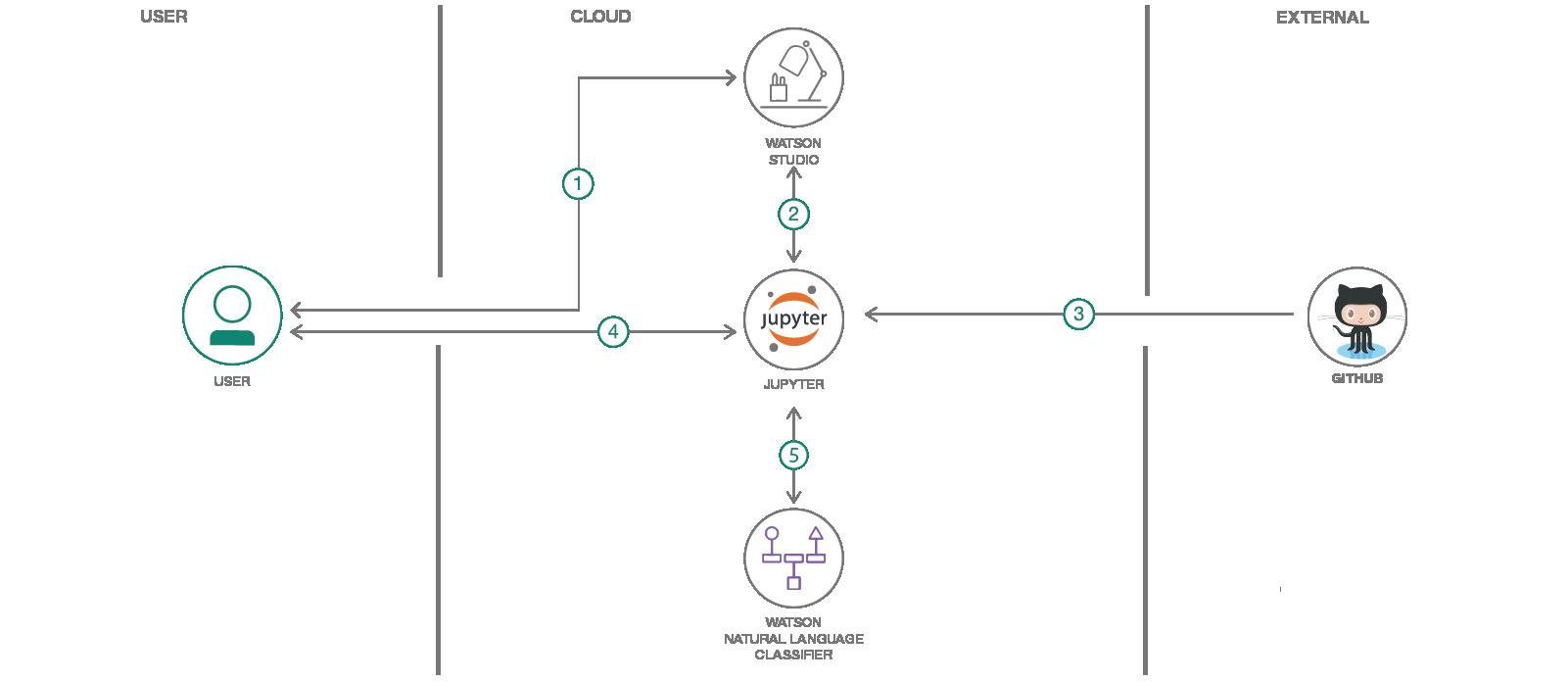 Classsification of Programmming Languages – IBM Developer