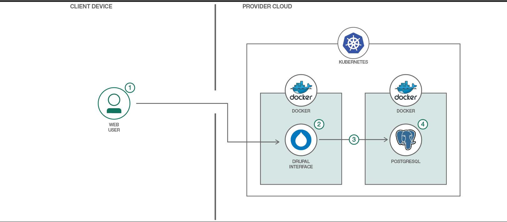 Run a Drupal website on Kubernetes – IBM Developer