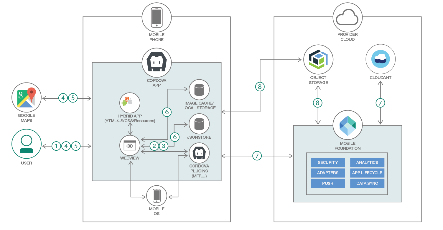 Architecture diagram of secure offline synchronization