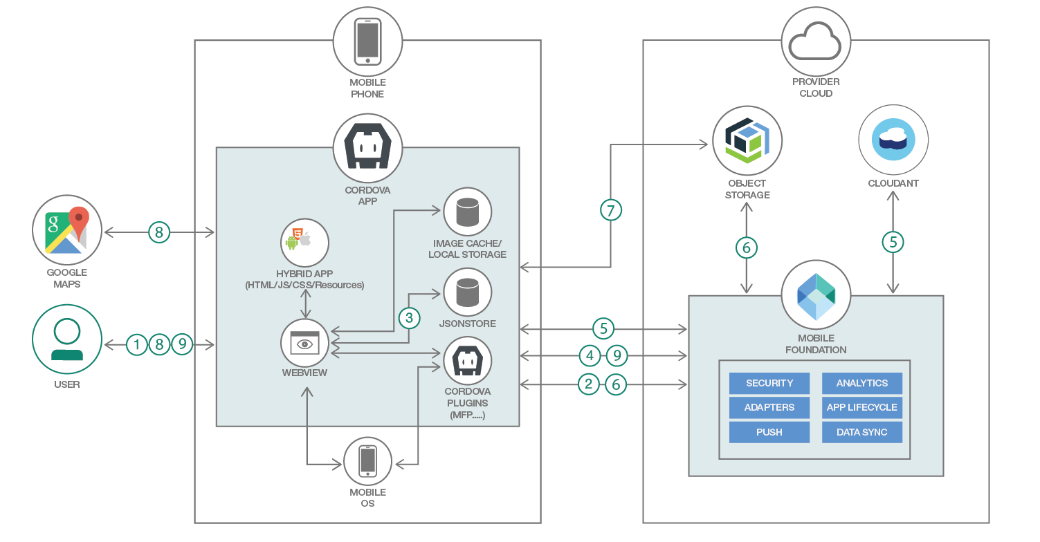Architecture diagram of secure online synchronization