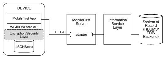 Synchronization architecture of JSONStore