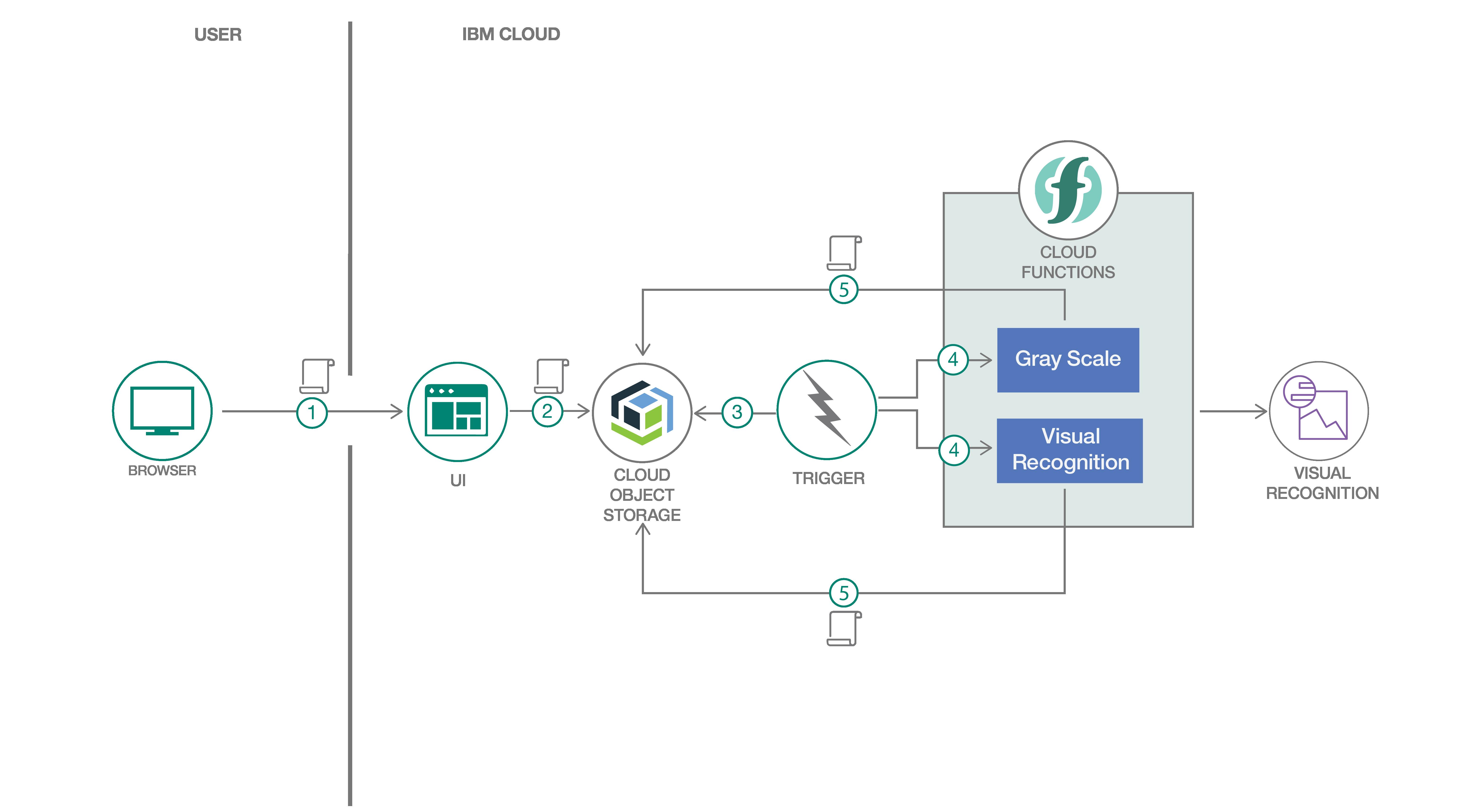Ibm Developerworks Cloud Object Storage - The Best Developer