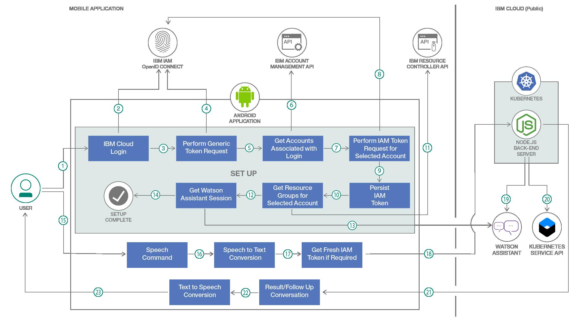 IBM Developer | Artificial Intelligence on Feedspot - Rss Feed