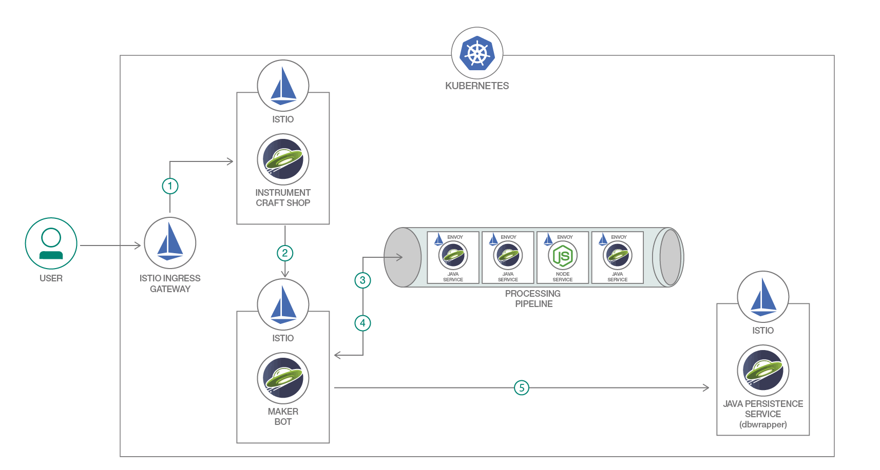 Troubleshoot microservices deployments with MicroProfile