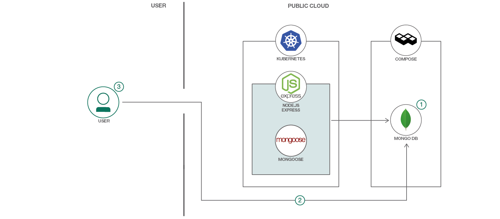 Use Mongoose and MongoDB to serve app data – IBM Developer