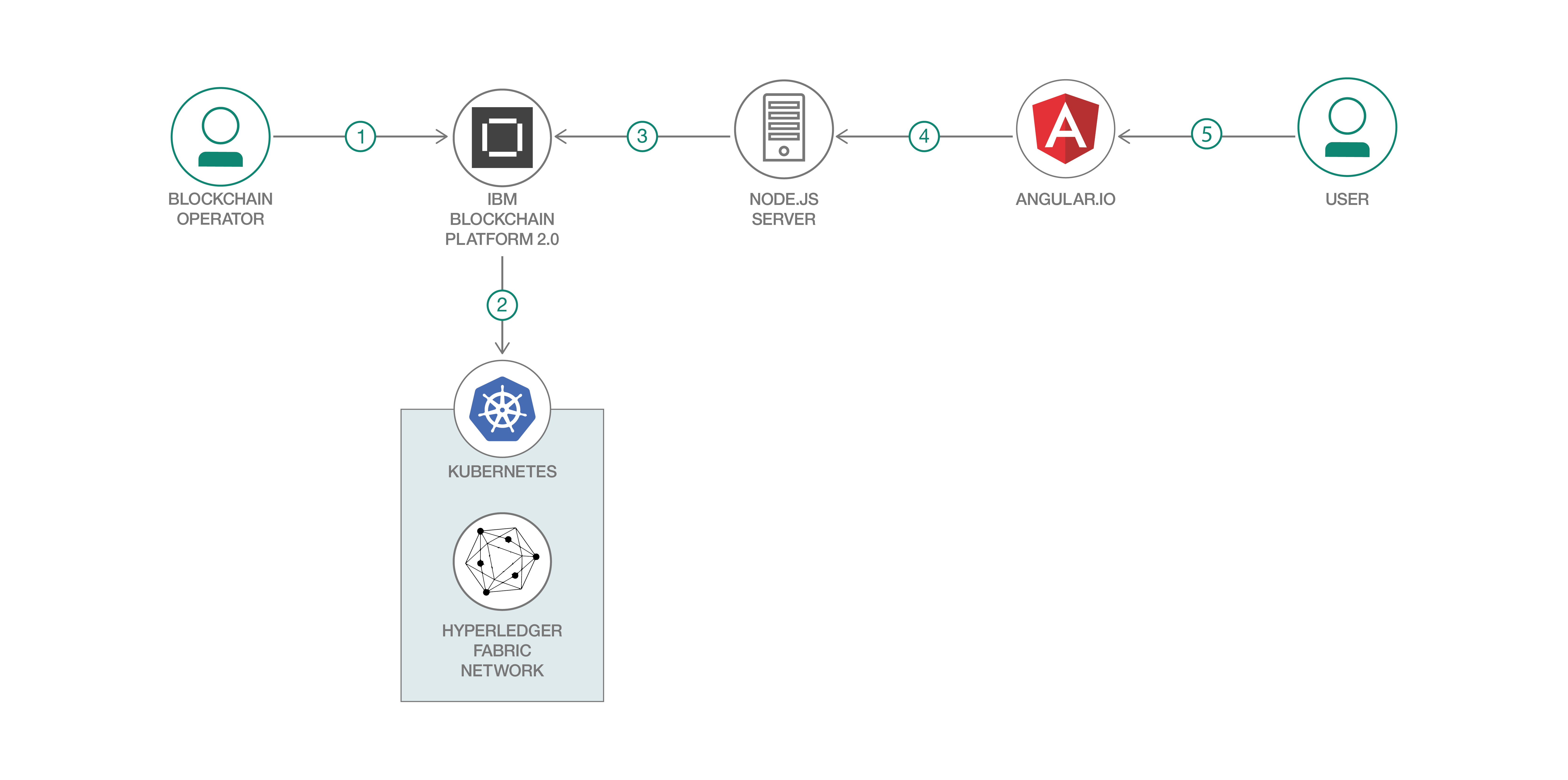 Use a Kubernetes cluster to deploy a Fabric network smart