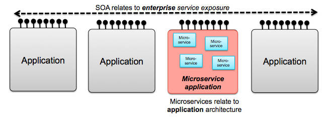 Differences between a microservices architecture and SOA