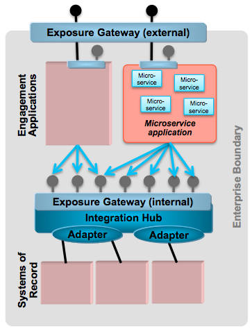 Large enterprise with microservices as part of the landscape