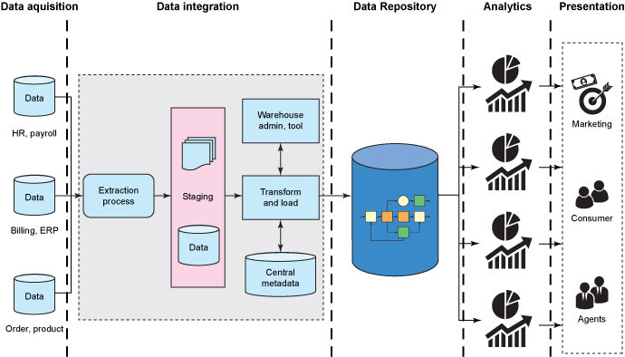 Diagram of traditional data warehouse reference architecture