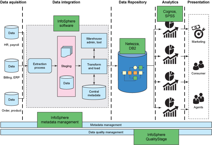 Diagram that maps products to traditional data warehouse reference architecture