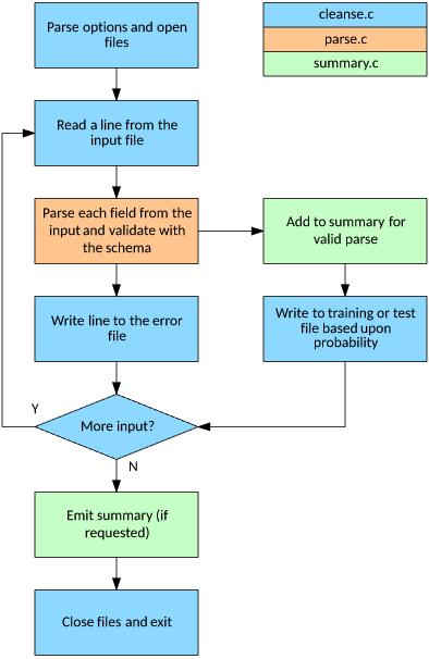 Working with messy data – IBM Developer
