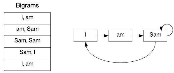 Text analytics – IBM Developer
