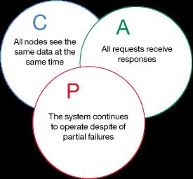 Set up a basic Apache Cassandra architecture – IBM Developer