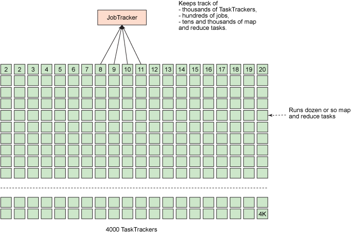 Image shows busy JobTracker on a large Apache Hadoop cluster (MRv1)