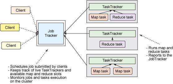Introduction to YARN – IBM Developer