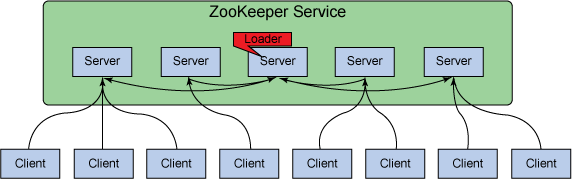 ZooKeeper fundamentals, deployment, and applications – IBM Developer