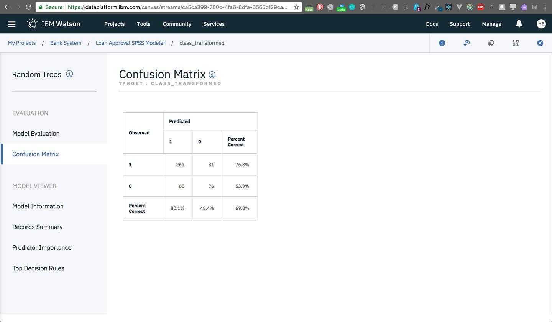 model evaluation: Confusion Matrix Random Forest