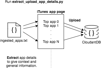 Image of app overview