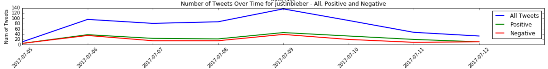 Graph showing the tweets for all three musicians