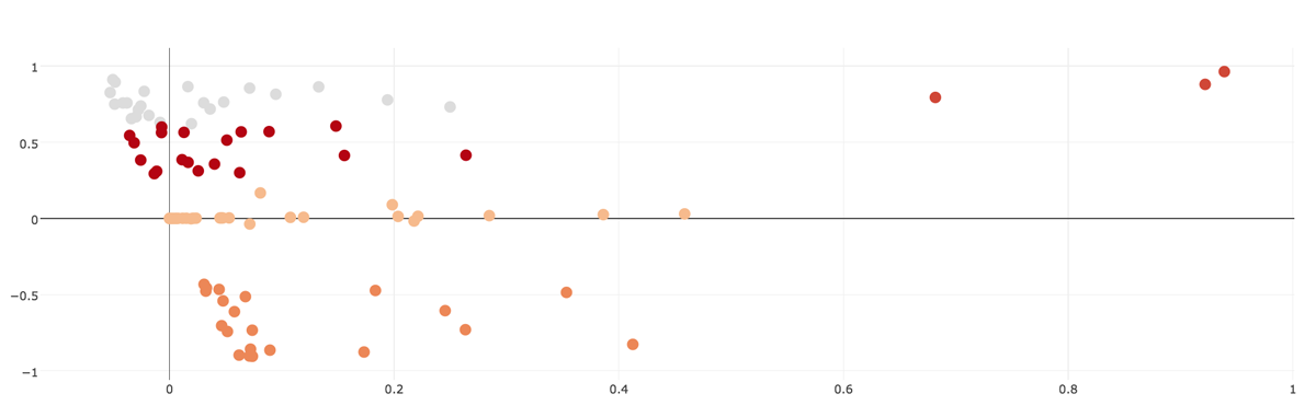 Clustering Results using Base Features only