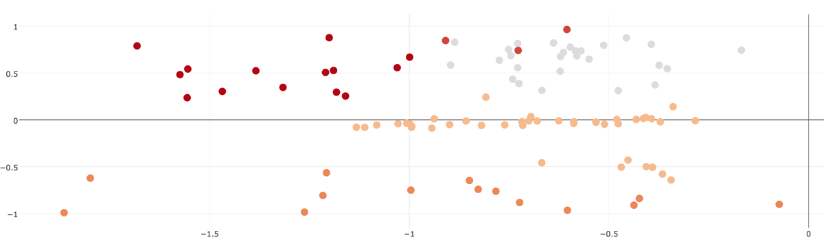 Clustering Results using Base and Personality Features