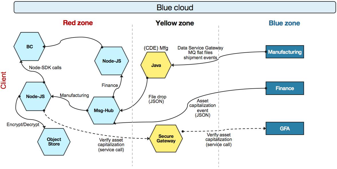 Adopting blockchain for enterprise asset management (EAM) – IBM