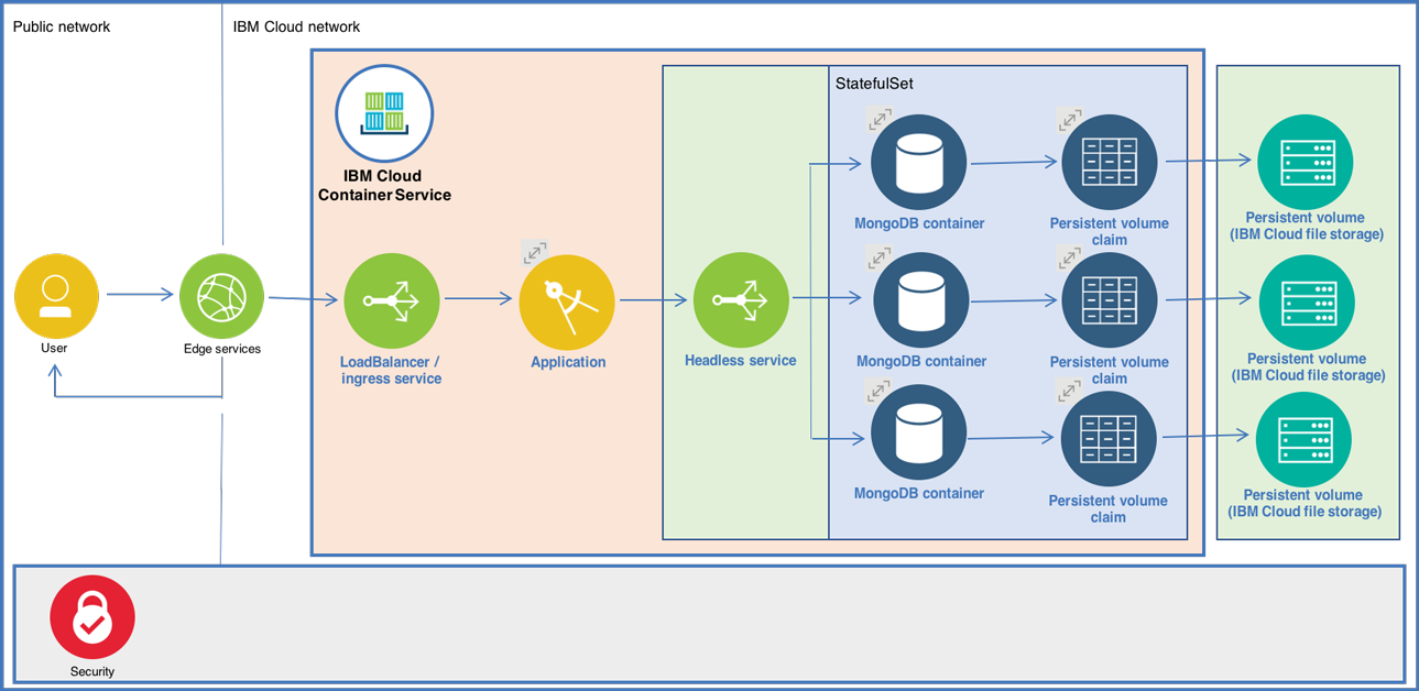 Deploy a MongoDB replica set using the IBM Cloud Kubernetes