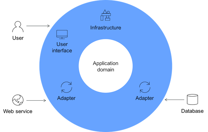 Use Domain Driven Design To Architect Your Cloud Apps Ibm Developer