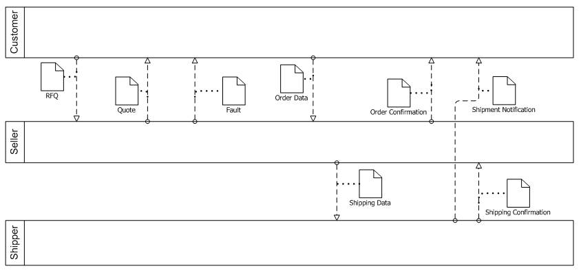 Diagram showing multi-party collaboration in BPMN