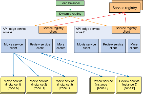 Diagrammed conceptual architecture of a video-streaming application, with the necessary microservices components deployed for scale.