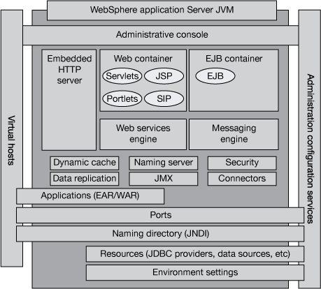 Diagram of a traditional web application architecture, deployed using WebSphere Application Server and Java Enterprise Edition components