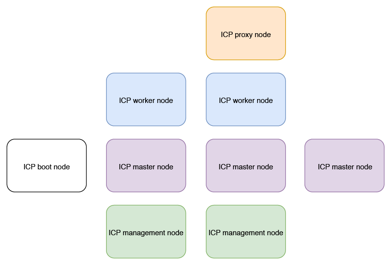 IBM Cloud Private topology for this tutorial
