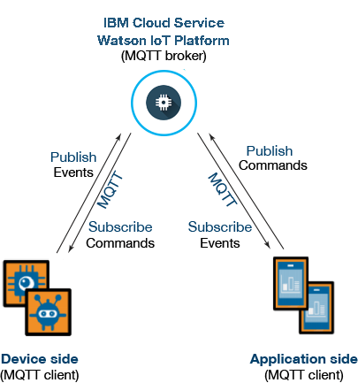 Explore MQTT and the Internet of Things service – IBM Developer